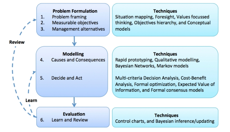 Figure 1: A Structured Decision Making/Adaptive Management framework with modelling techniques that can assist the decision-making process.