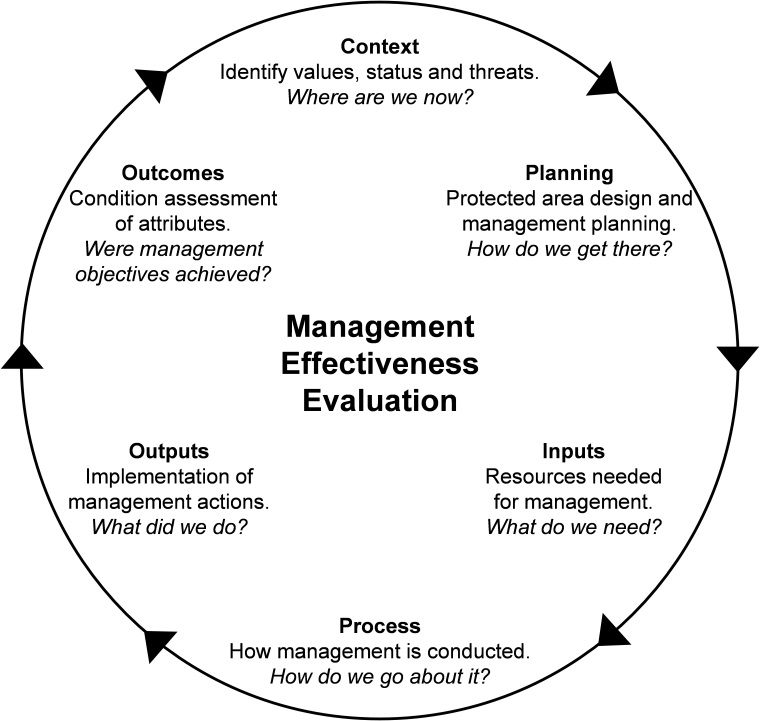 The management effectiveness evaluation cycle, designed to enable assessment of the complete management process and facilitate evidence-based management.
