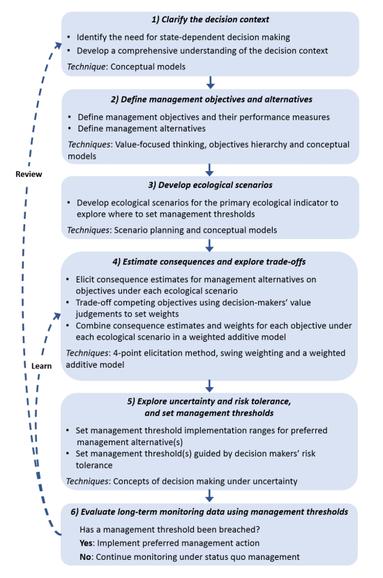 The steps of the participatory modelling process and recommended techniques to set management thresholds.