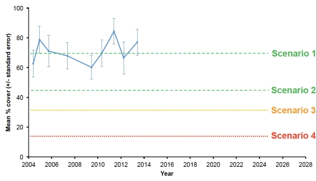The ecological scenarios developed using scenario planning, representing the current condition (70% cover), and plausible declines in percent cover of H. banksii (42%, 30% and 15% cover) that may occur under increased threatening processes in the future. Monitoring data showing the current condition of H. banksii (solid black line: mean percentage cover [SE]) at the intertidal reef is also displayed.