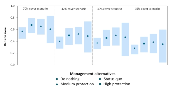 Figure 4. The performance of the 4 management alternatives under the ecological scenarios representing the current condition (70% cover) and 3 plausible states of reduced cover of Hormosira (42%, 30%, and 15% cover).