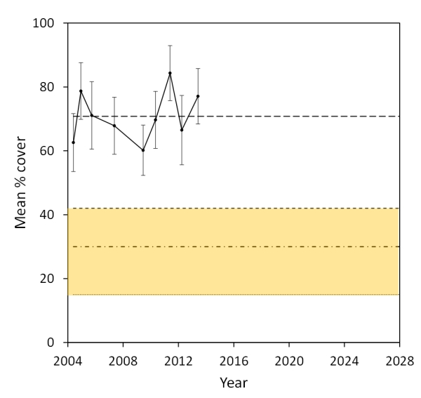 Figure 5. The medium protection management threshold implementation range (amber shading) for Hormosira informed by decision scores in Figure 3. The current condition of Hormosira (solid black line: mean percentage cover [SE]) at the intertidal reef is shown from 2004 to 2013, and the ecological scenarios are represented by the four horizontal lines (as presented in Figure 2).