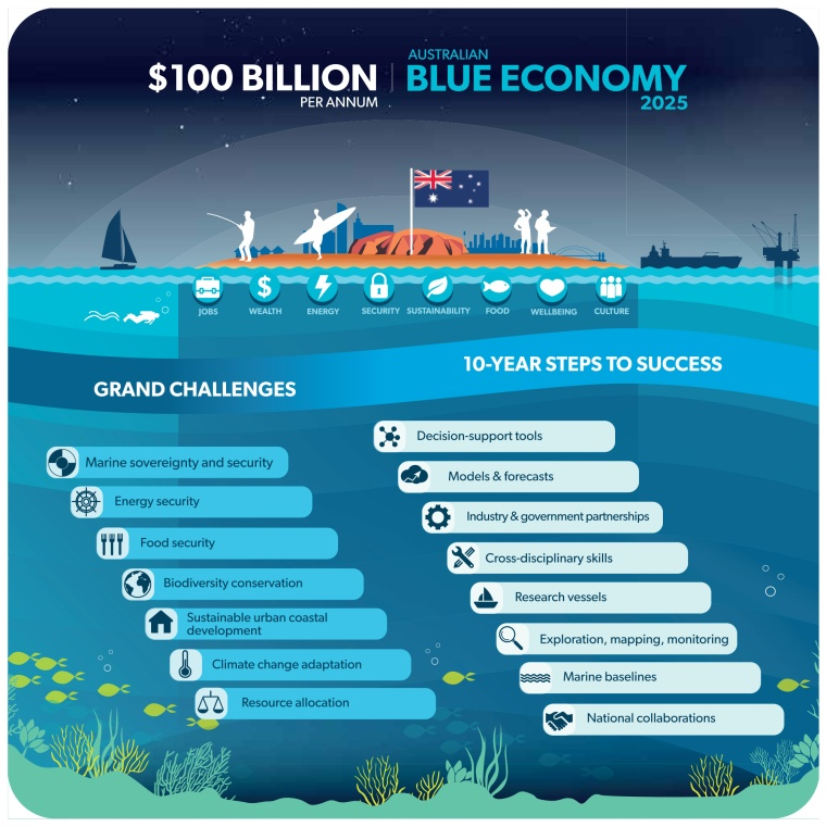 The National Marine Science Plan: grand challenges facing Australia's marine estate over the next decade, and the highest priority science needed to tackle these challenges.